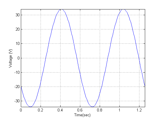 How do I plot a sinusoidal equation with MATLAB? | Wirebiters